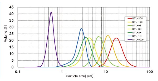 Particle size distribution of KTL series